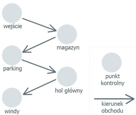 przykładowa trasa obchodu